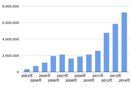 おっぱい募金グラフ