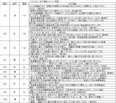 2015年漢字