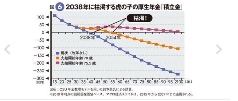 20151221厚生年金2038年に枯渇