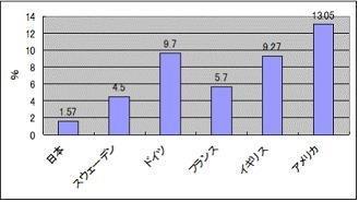 20151221国際比較生活保護率