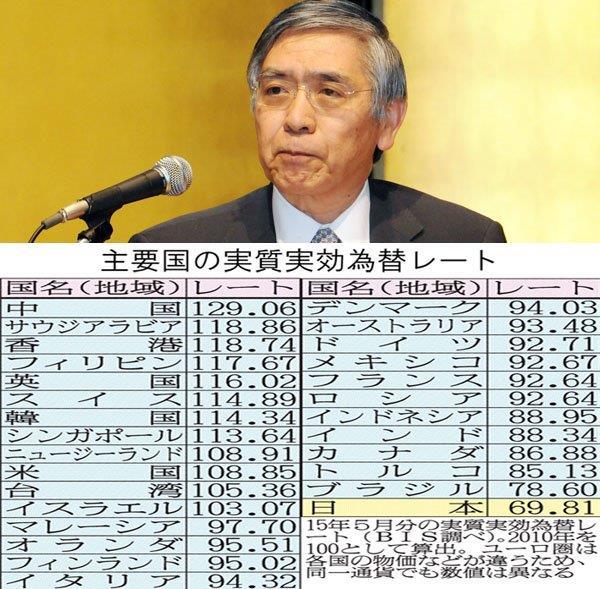 20151222円の実効レート