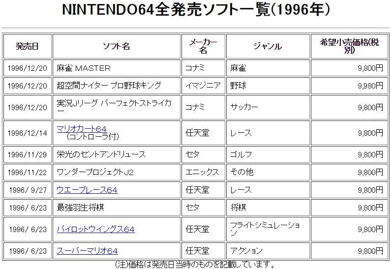 N64カタログ1 発売日