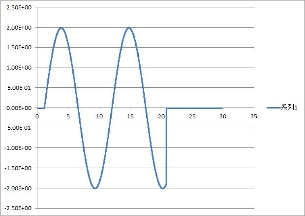 DAC連続測定4