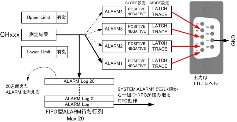 ALARM実験01