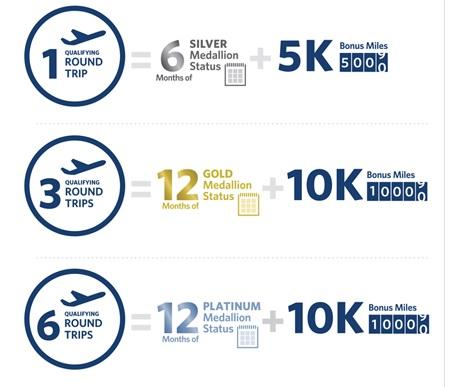 デルタ航空 キャンペーンでシルバー、ゴールド&プラチナメダリオン+ボーナススカイマイル