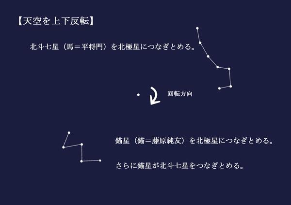 北斗七星と錨星の呪術