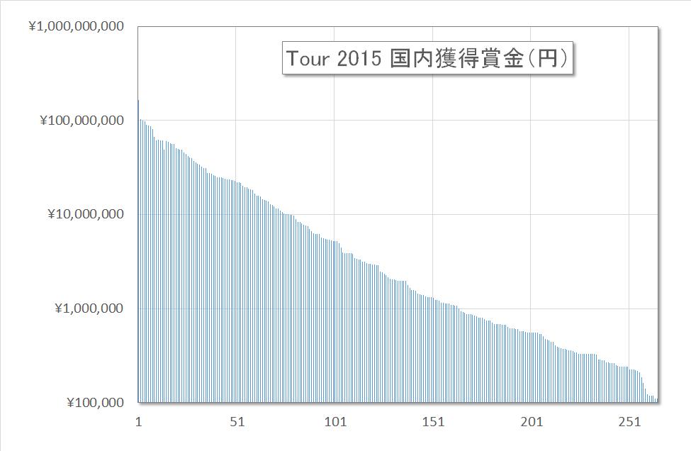 2015賞金ランキング