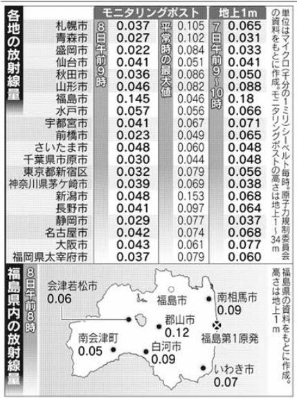 各地の放射線量20151208