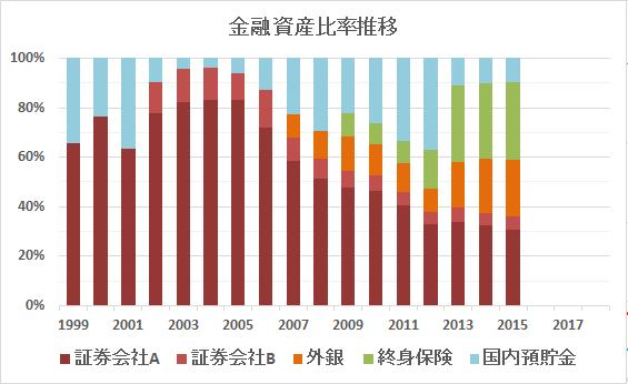 金融資産比率2015末