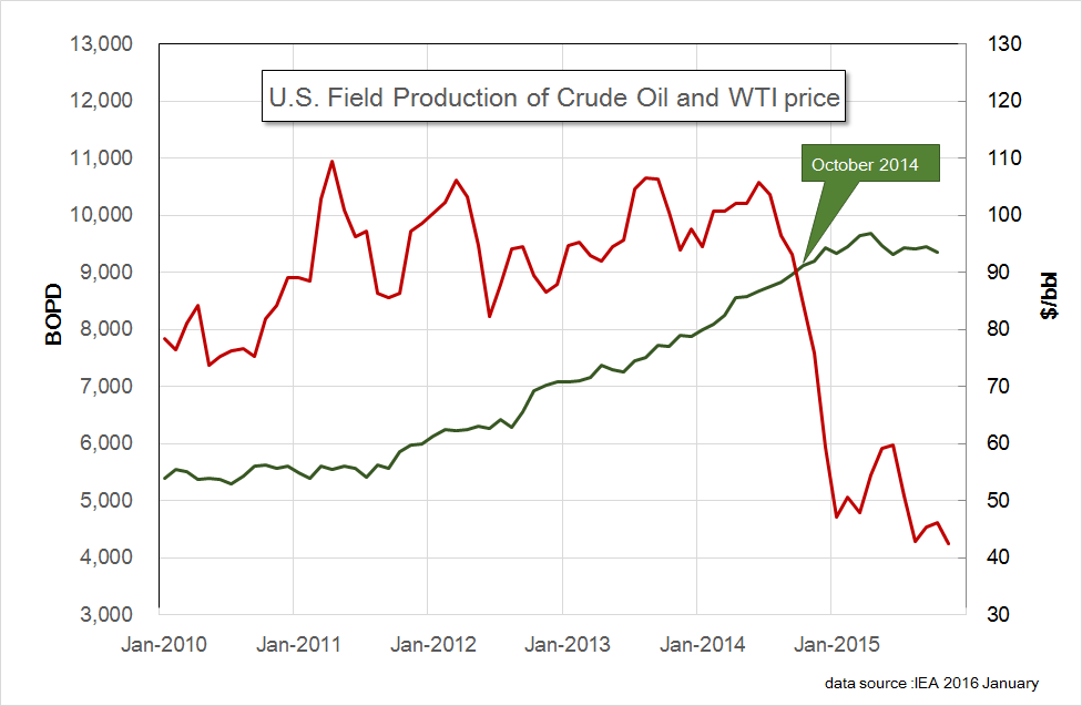 US Oil and WTI 201510