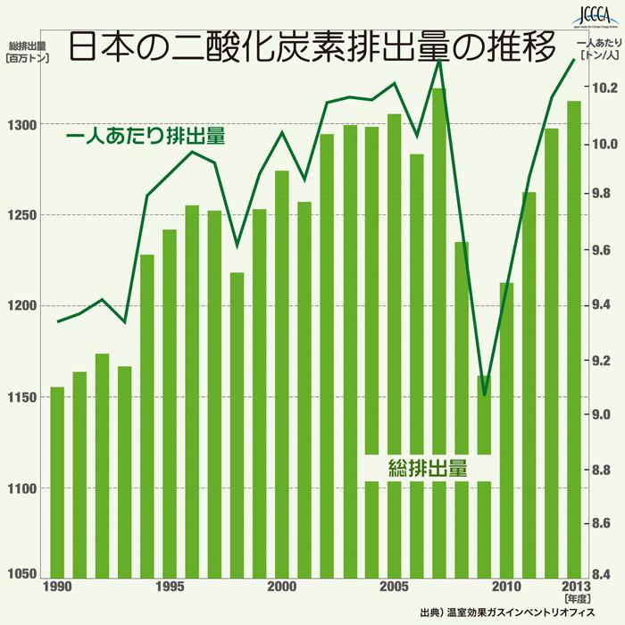 201601日本のCO2排出量