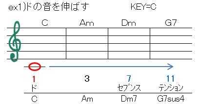 循環(C音を伸ばす