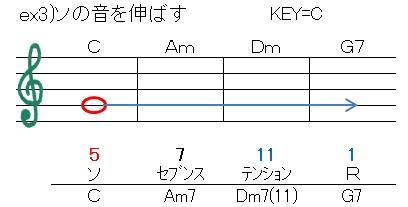 循環(G音を伸ばす