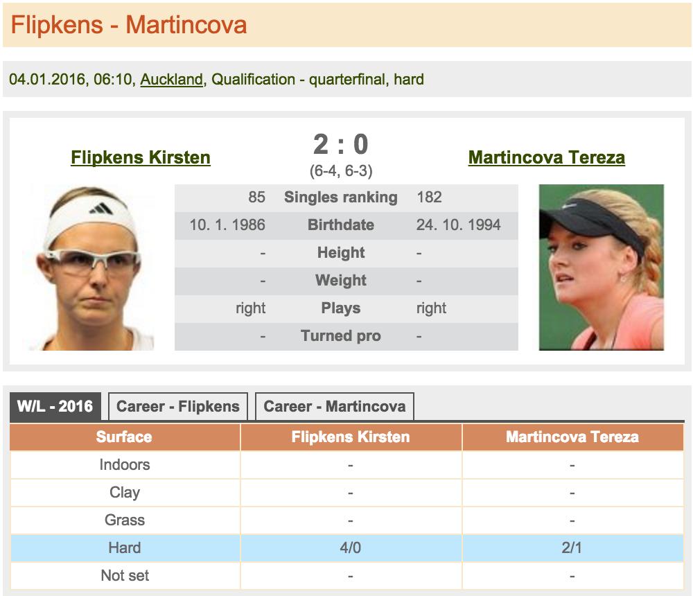Flipkens - Martincova