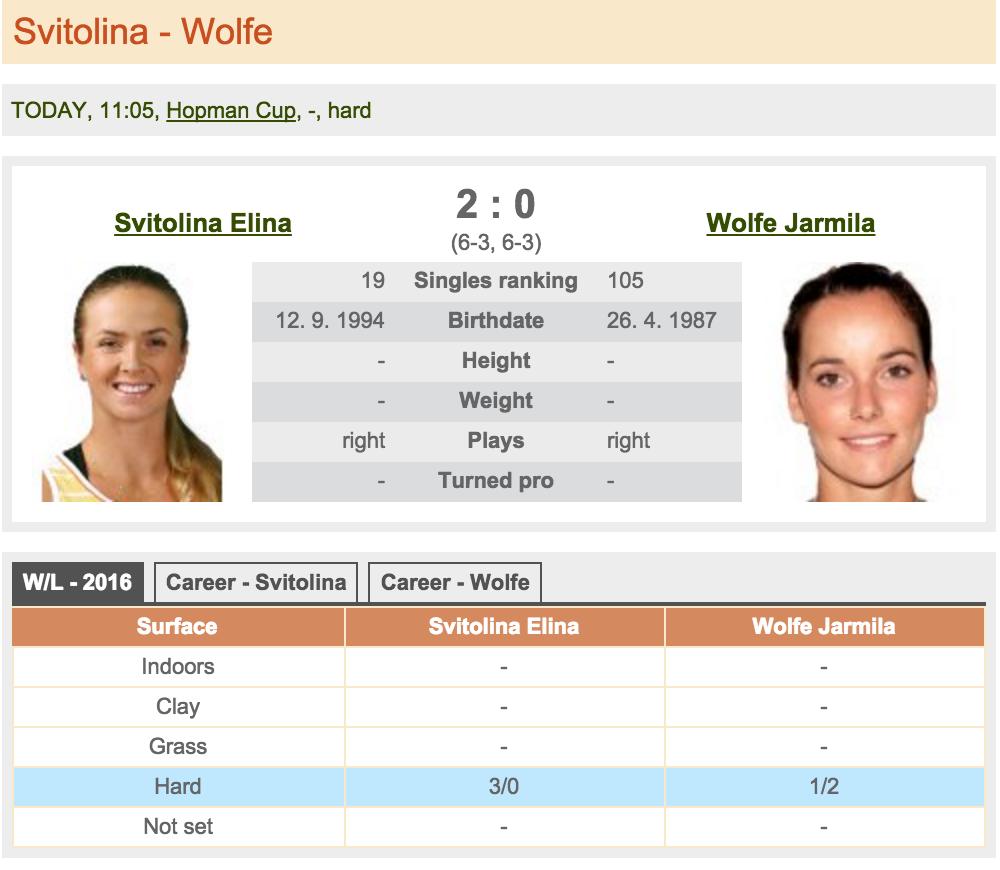 Svitolina - Wolfe