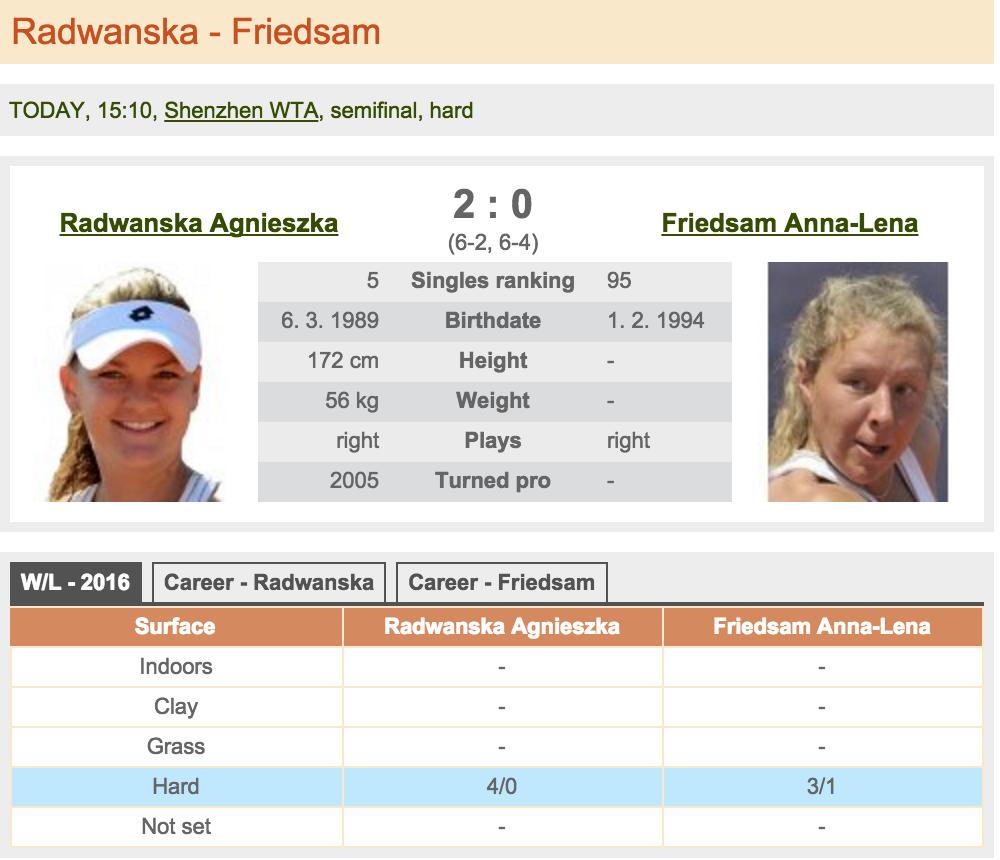 Radwanska - Friedsam