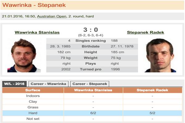 Wawrinka - Stepanek