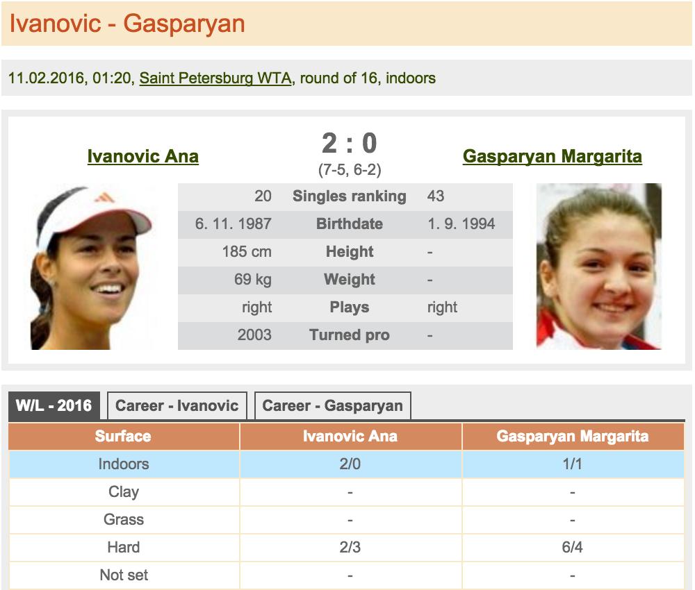 Ivanovic - Gasparyan