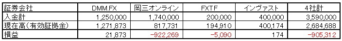 FX20151231実績