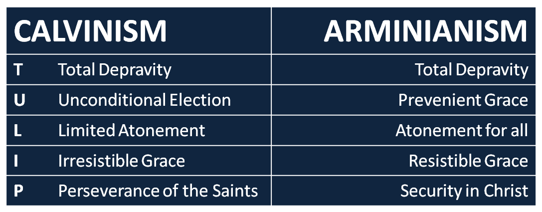 calvinism-vs-arminianism-table1.png