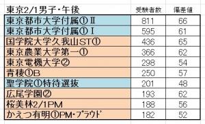 20150201tokyo_m_pm.jpg