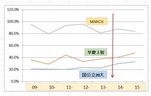 都立武蔵グラフ