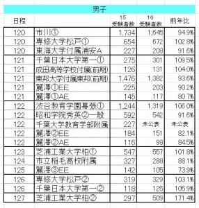 20160217千葉男子主要