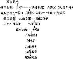 織田・豊臣・九条系図(改訂).
