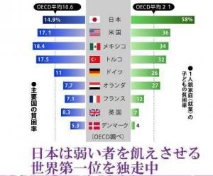 朝鮮人独裁国家の貧困率は世界最悪