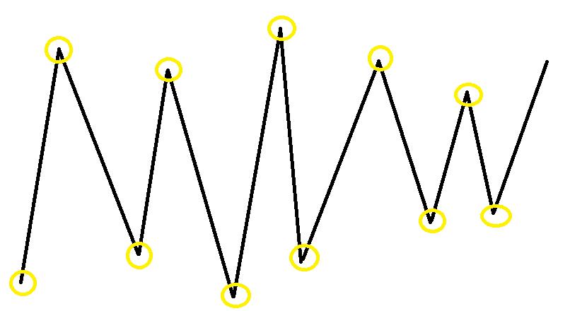 ランダムウォーク理論3
