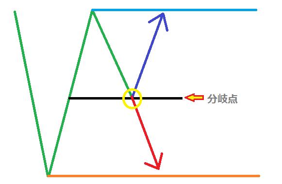 ランダムウォーク理論 part2