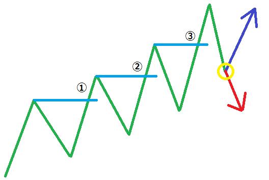 ランダムウォーク理論 part3-1