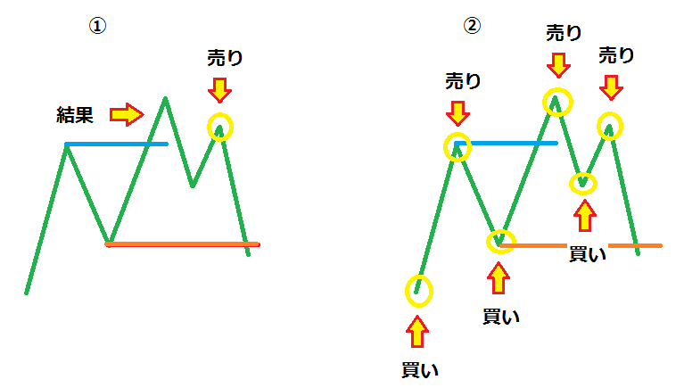 ランダムウォーク理論 part3-2