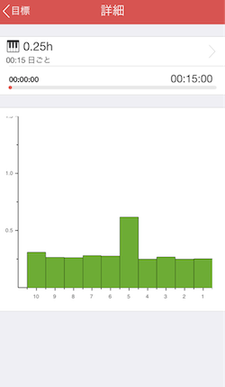 aTimeLogger2 - 目標棒グラフ