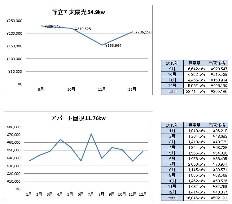売電収入2015