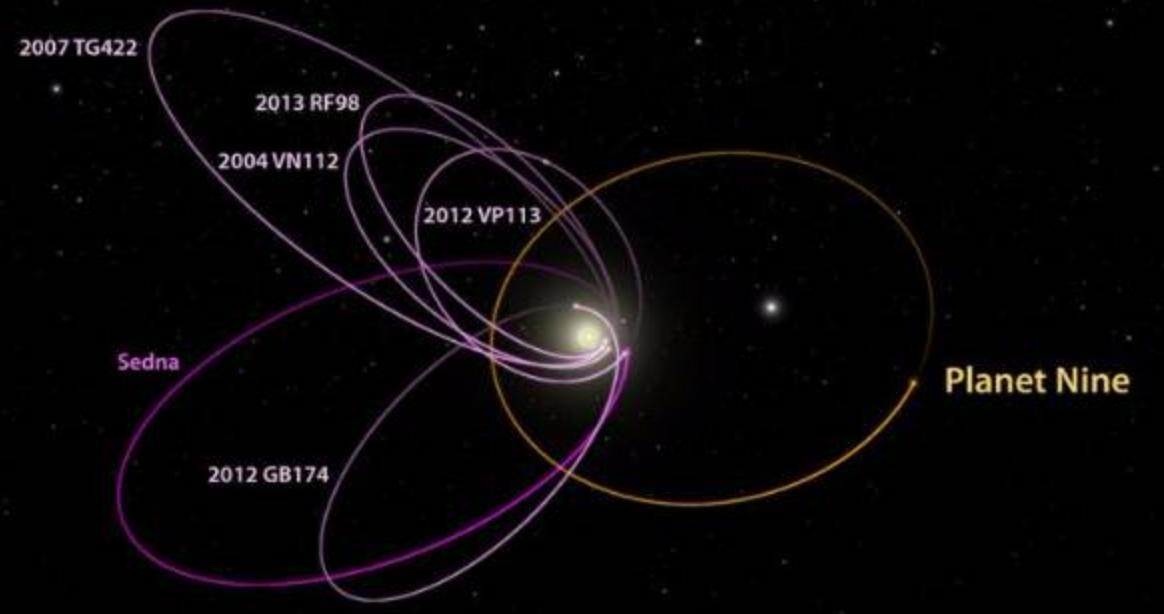 第9番惑星軌道