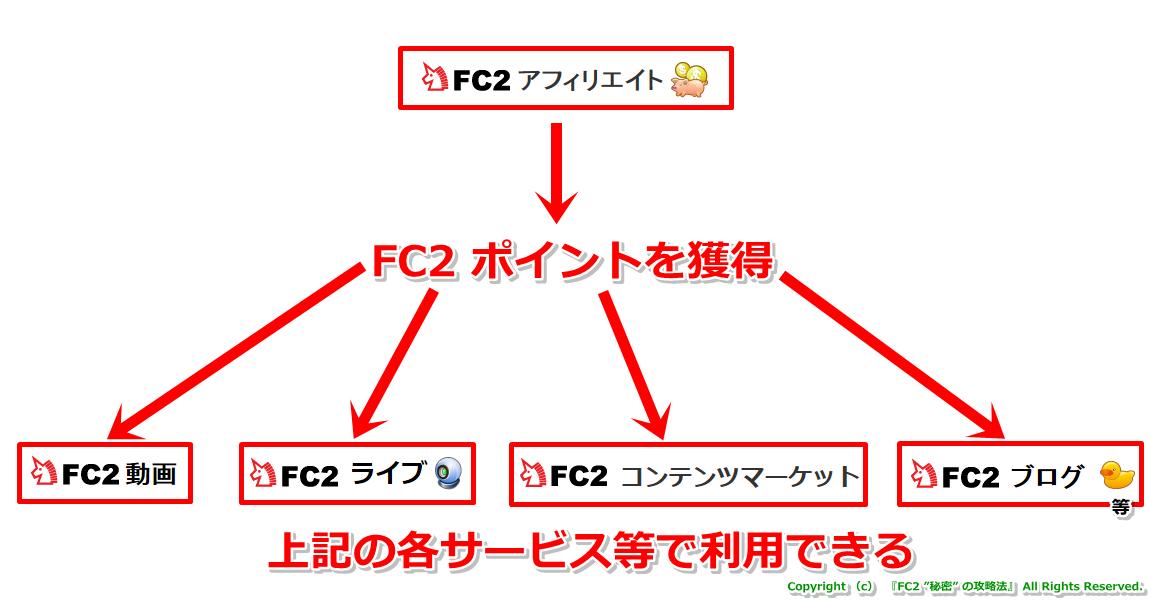 何故FC2を無料化できるのか