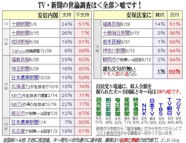 【世論調査】安倍内閣の支持率が低下 ©2ch.netYouTube動画>39本 ->画像>100枚