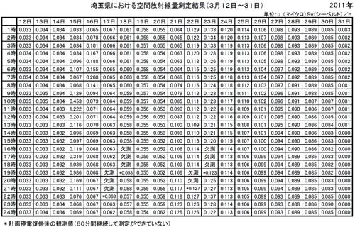 埼玉空間線量