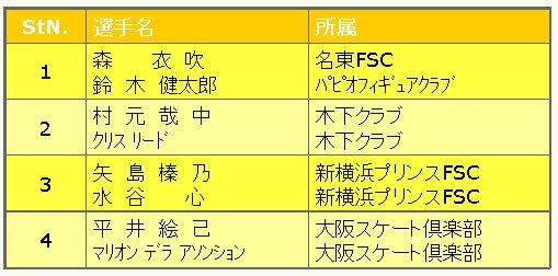 全日本フィギュア2015アイスダンス滑走順