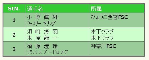 全日本フィギュア2015ペア滑走順