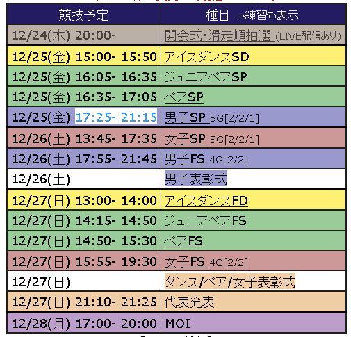 全日本フィギュア競技日程