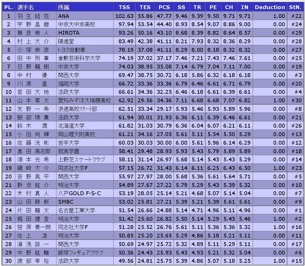 全日本フィギュアSP順位