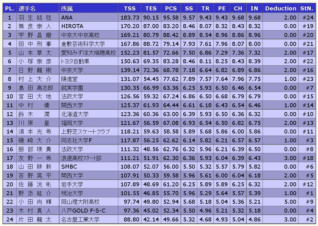 全日本フィギュア男子シングルFS結果