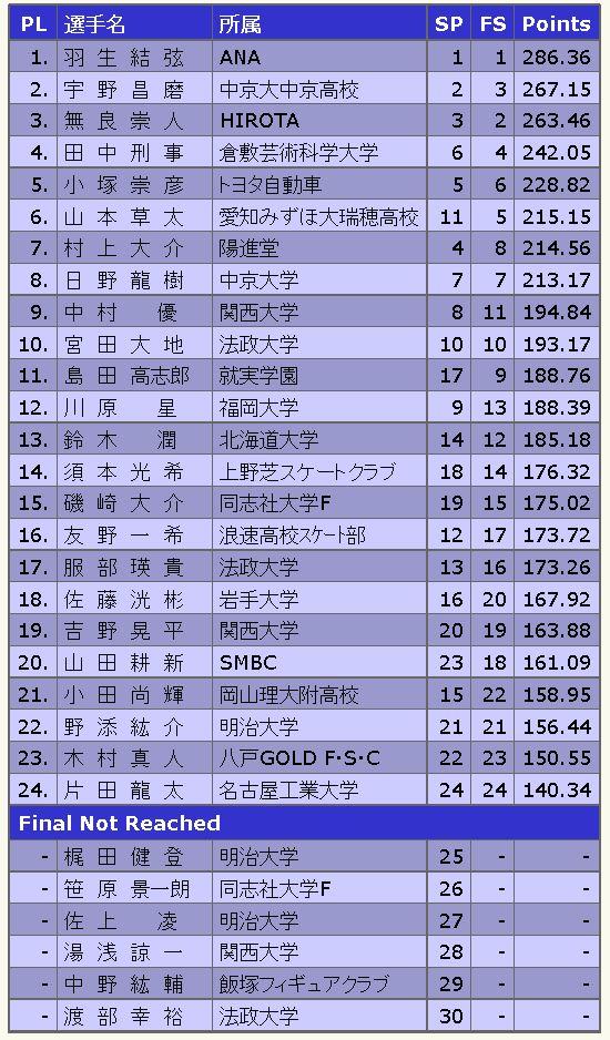 全日本フィギュア男子シングル最終順位