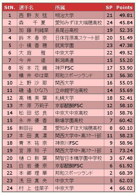 全日本選手権女子シングルFS滑走順
