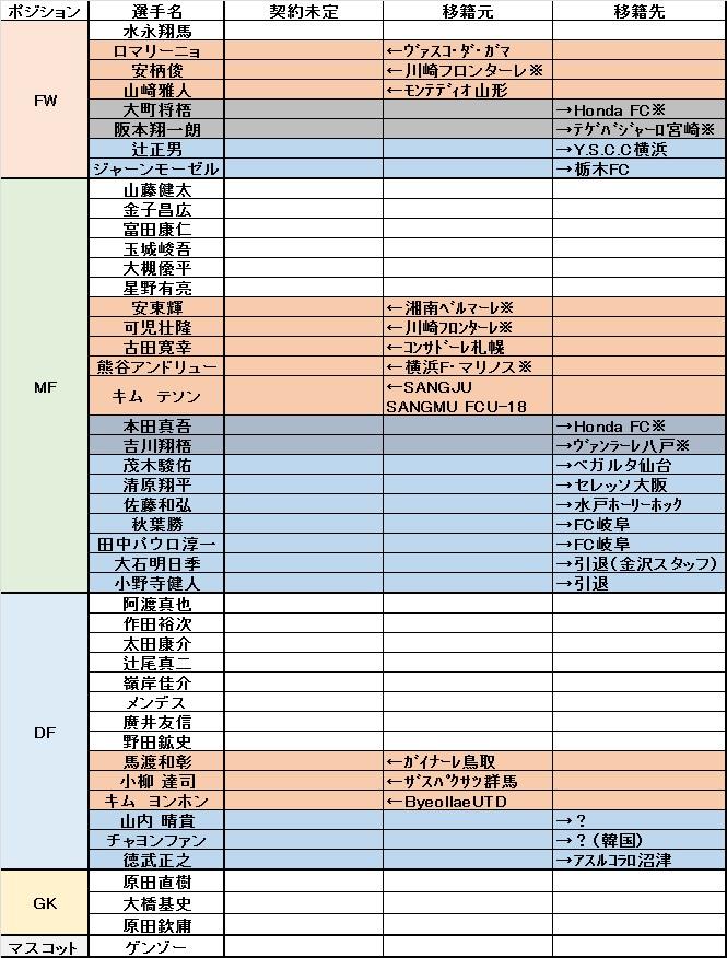 2015-16契約
