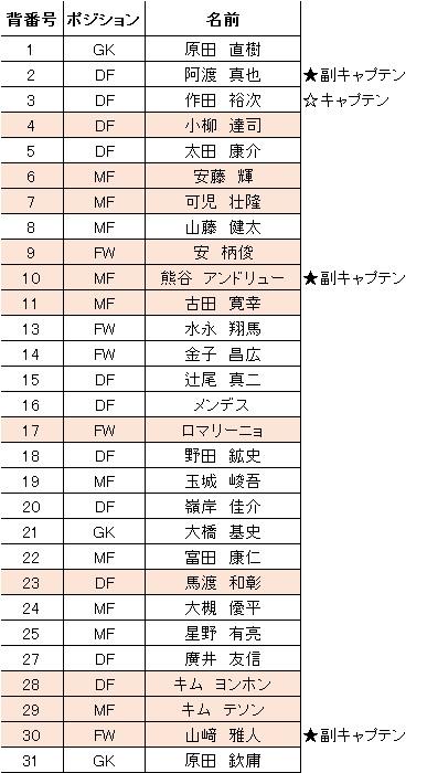 2016シーズン背番号等