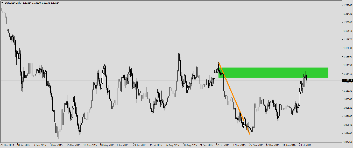 EURUSDDaily160210.png