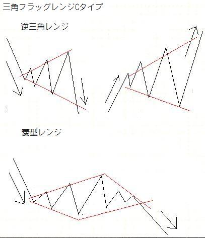 三角レンジCタイプ